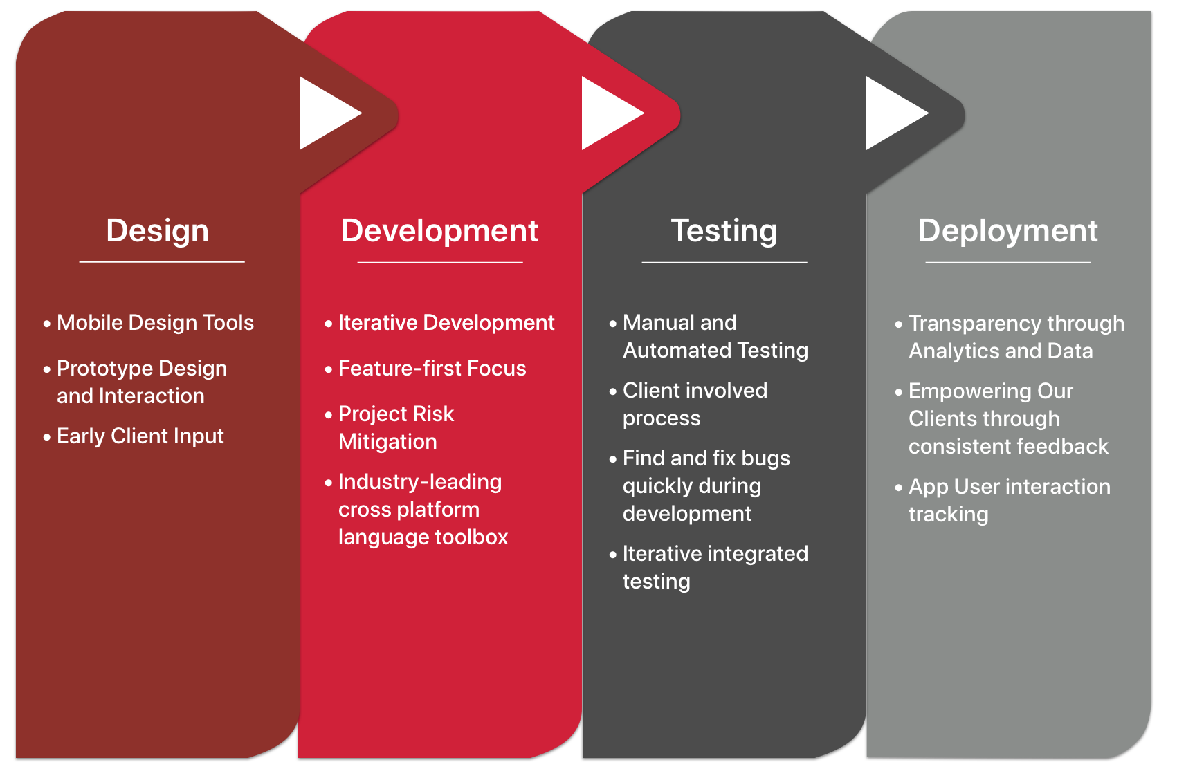 Enfold Systems Mobile Dev Process Model Image